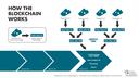 128px-Blockchain_workflow.png