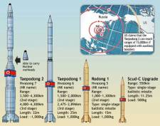 North Korean Missiles with Ranges